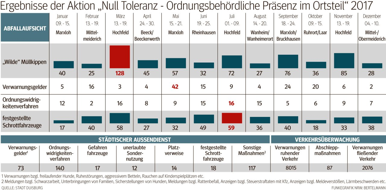 """Ergebnisse der Aktion """"Null Toleranz - ..."""" in Duisburg."""