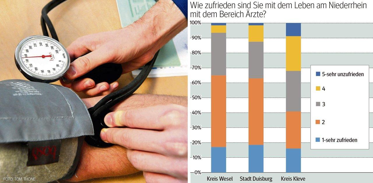 Viele Niederrheiner sind zufrieden mit der medizinischen Versorgung in der Region. Für die Menschen im Kreis Kleve gilt das nicht.